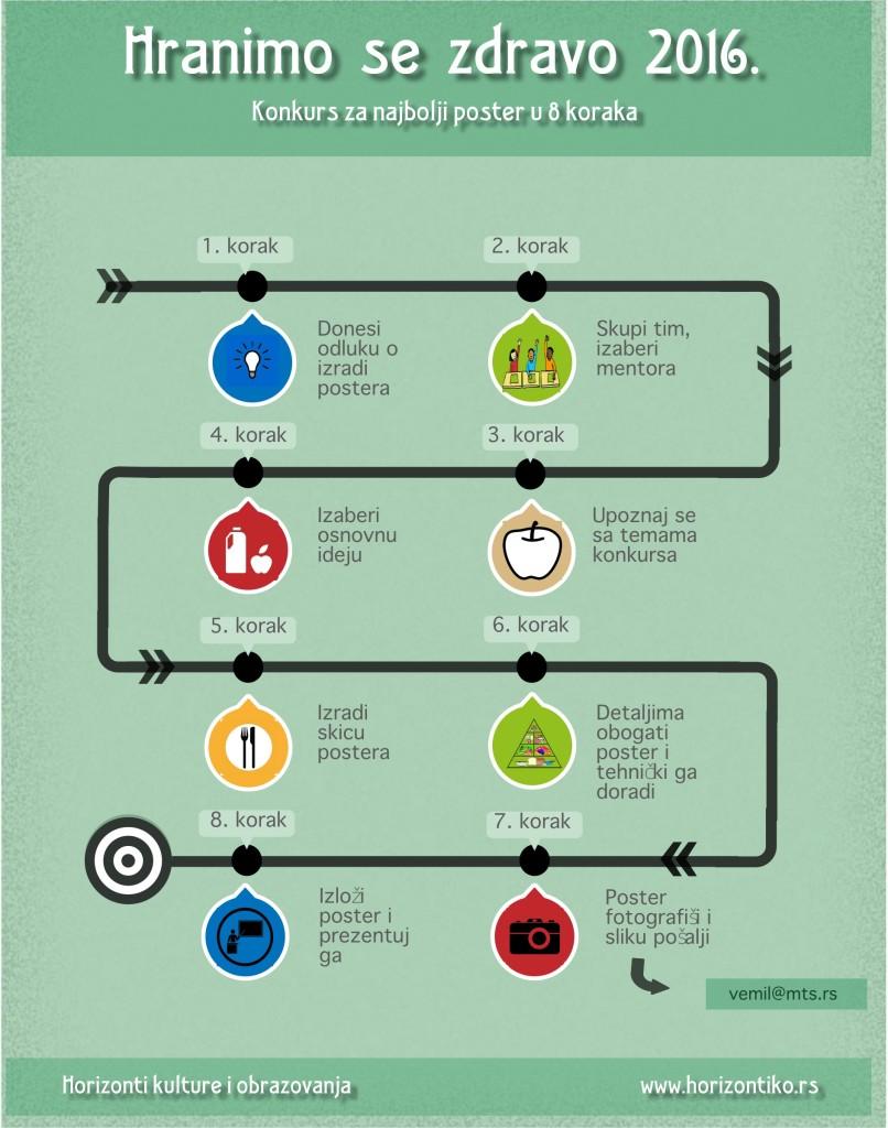 Hranimo se zdravo 2016 infografic